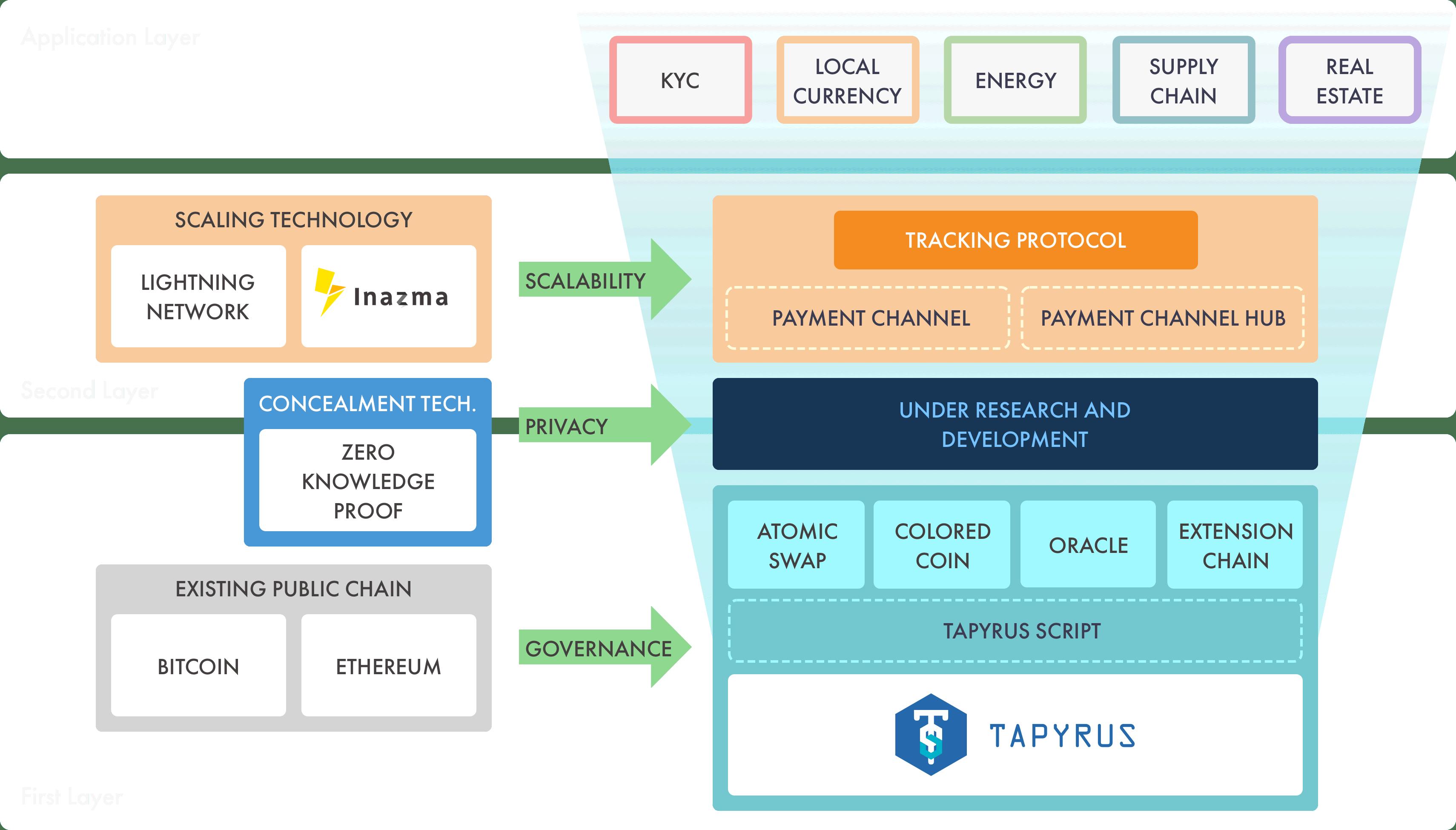 Blockchain Protocol | Chaintope